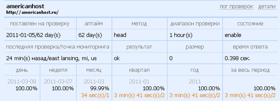 Время ответа сервера - аккаунт host-tracker